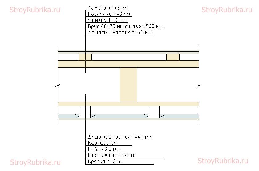 Констркуция деревянного перекрытия в разрезе